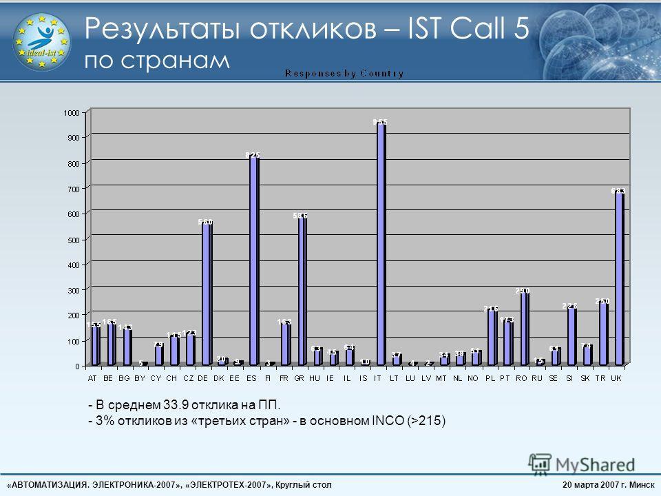 20 марта 2007 г. Минск«АВТОМАТИЗАЦИЯ. ЭЛЕКТРОНИКА-2007», «ЭЛЕКТРОТЕХ-2007», Круглый стол Результаты откликов – IST Call 5 по странам - В среднем 33.9 отклика на ПП. - 3% откликов из «третьих стран» - в основном INCO (>215)