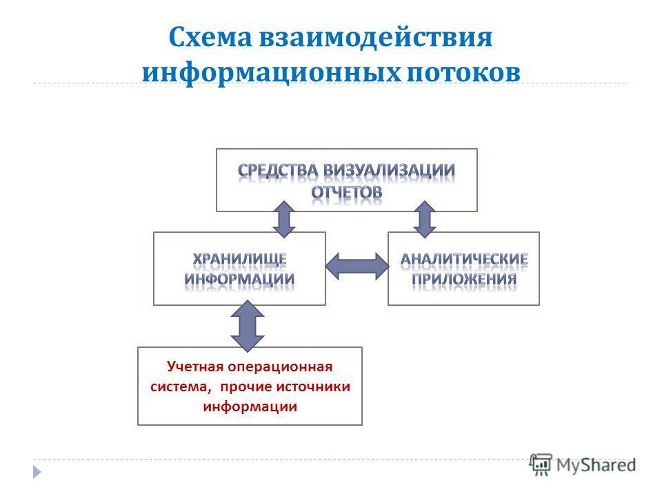 Схема взаимодействия информационных потоков Учетная операционная система, прочие источники информации