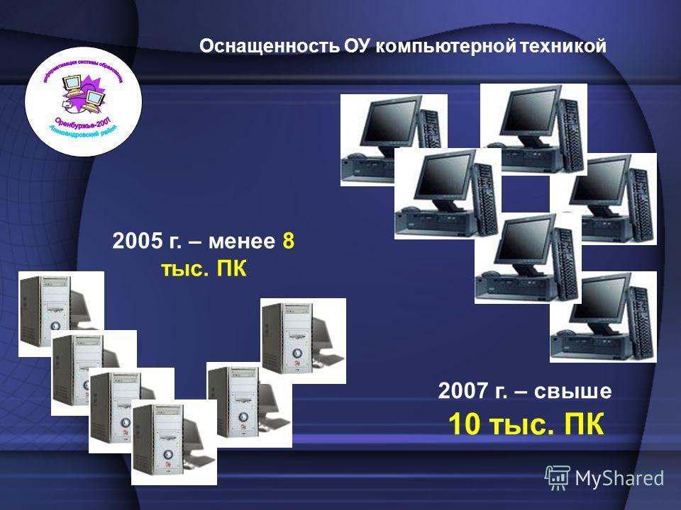 2005 г. – менее 8 тыс. ПК 2007 г. – свыше 10 тыс. ПК Оснащенность ОУ компьютерной техникой