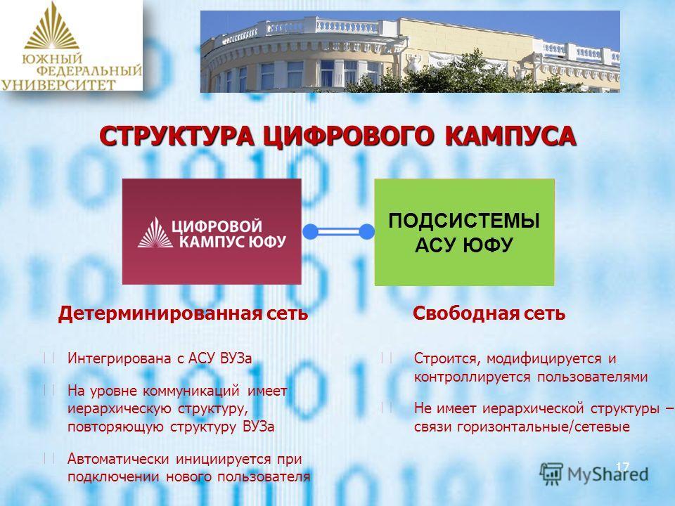 СТРУКТУРА ЦИФРОВОГО КАМПУСА 17 Детерминированная сеть Интегрирована с АСУ ВУЗа На уровне коммуникаций имеет иерархическую структуру, повторяющую структуру ВУЗа Автоматически инициируется при подключении нового пользователя Свободная сеть Строится, мо