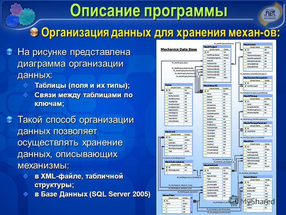 Описание программы Организация данных для хранения механ-ов: На рисунке представлена диаграмма организации данных: Таблицы (поля и их типы); Связи между таблицами по ключам; Такой способ организации данных позволяет осуществлять хранение данных, опис