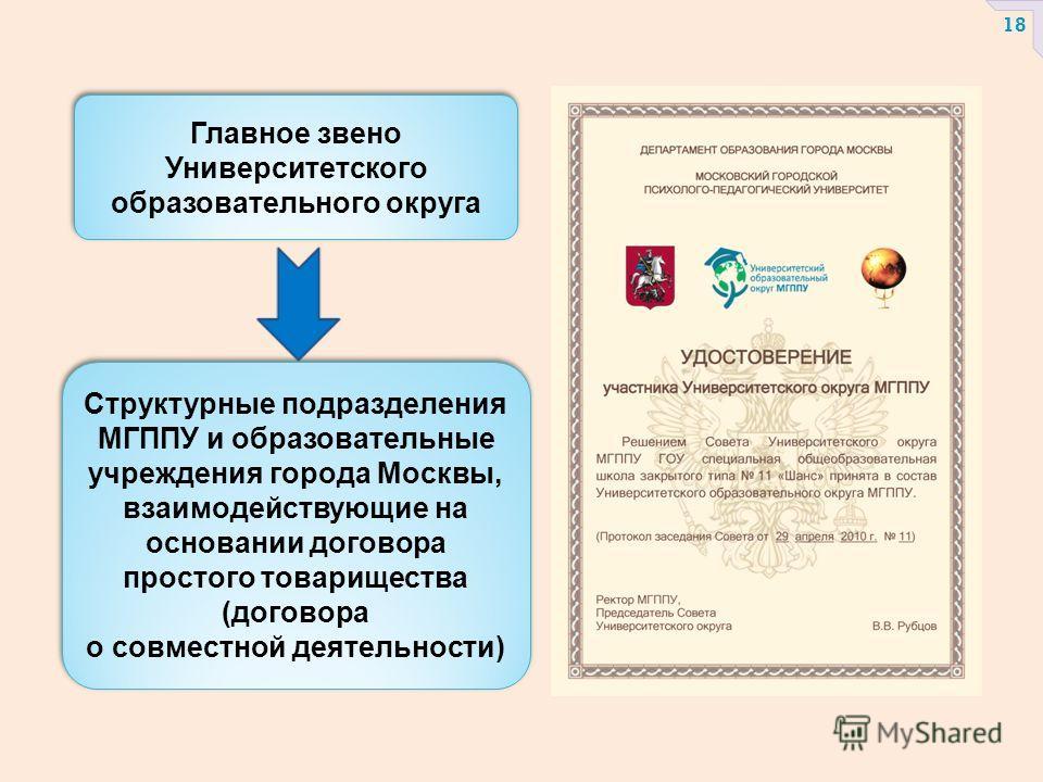 Главное звено Университетского образовательного округа Структурные подразделения МГППУ и образовательные учреждения города Москвы, взаимодействующие на основании договора простого товарищества (договора о совместной деятельности) Структурные подразде
