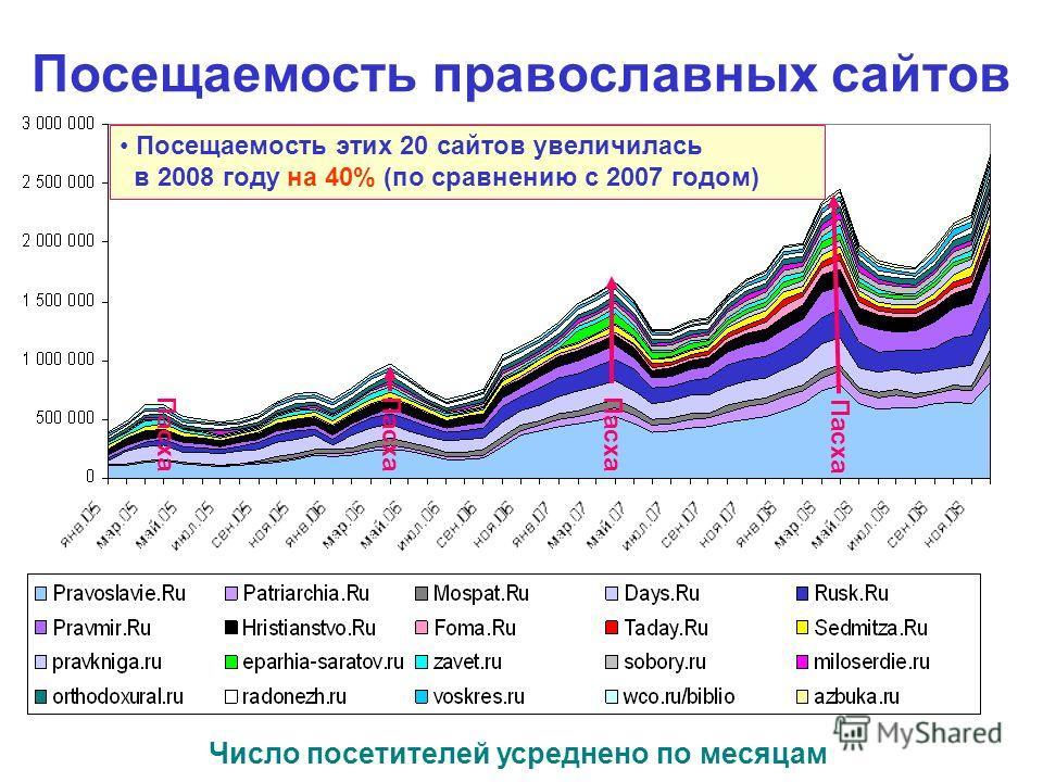 Посещаемость православных сайтов Число посетителей усреднено по месяцам Пасха Посещаемость этих 20 сайтов увеличилась в 2008 году на 40% (по сравнению с 2007 годом)