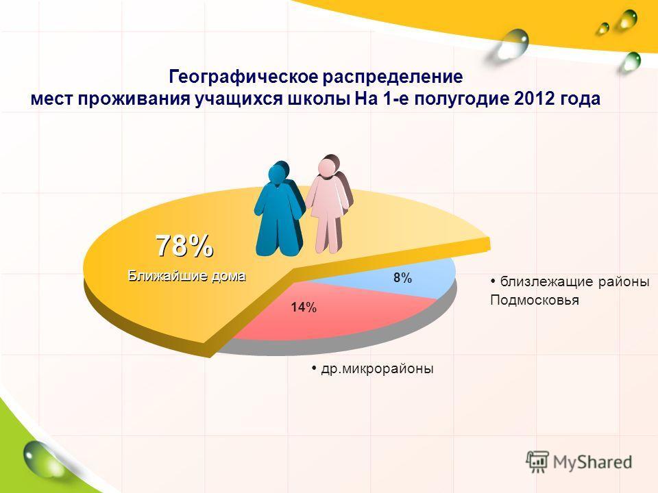 8%8% 78% 14% Ближайшие дома др.микрорайоны близлежащие районы Подмосковья Географическое распределение мест проживания учащихся школы На 1-е полугодие 2012 года
