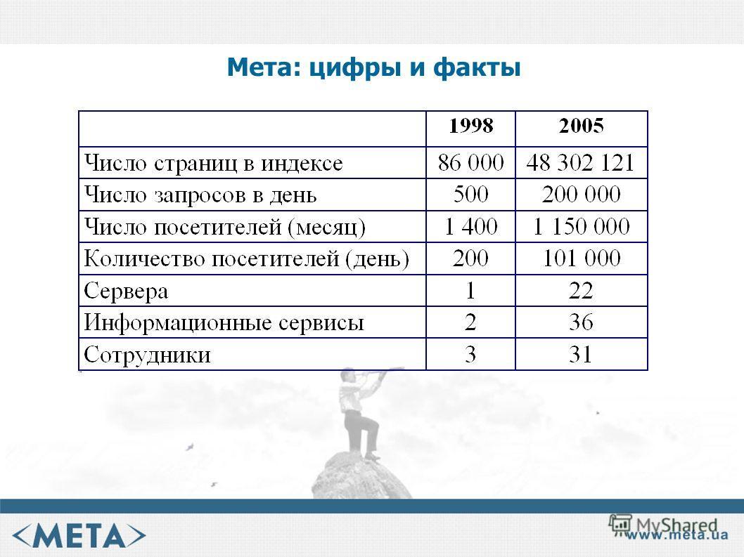 Мета: цифры и факты