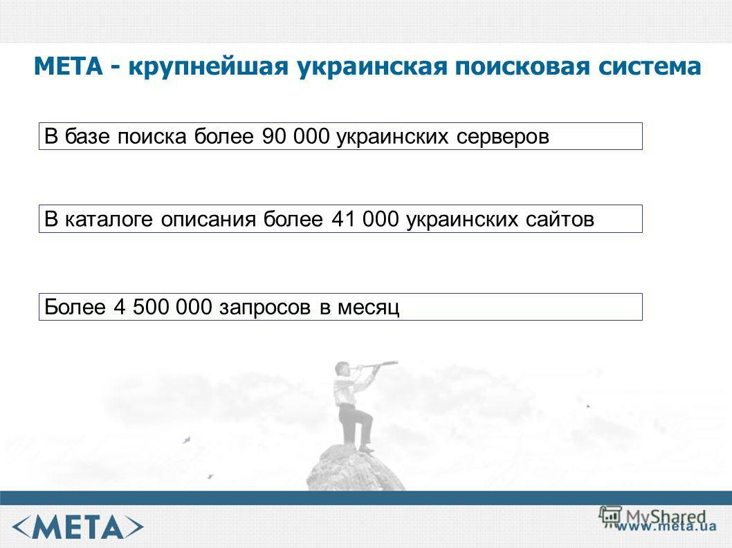 МЕТА - крупнейшая украинская поисковая система Более 4 500 000 запросов в месяц В базе поиска более 90 000 украинских серверов В каталоге описания более 41 000 украинских сайтов