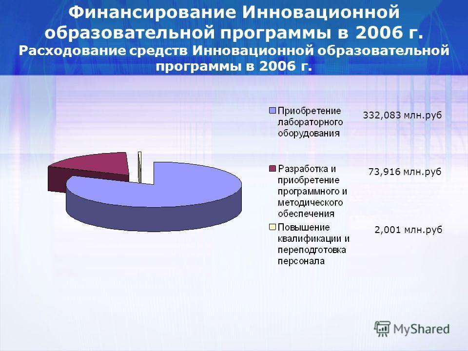 Финансирование Инновационной образовательной программы в 2006 г. Расходование средств Инновационной образовательной программы в 2006 г. 332,083 млн.руб 73,916 млн.руб 2,001 млн.руб