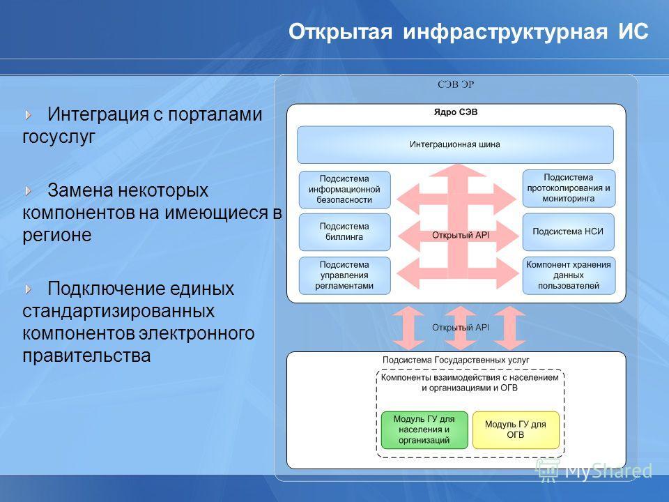 Открытая инфраструктурная ИС Интеграция с порталами госуслуг Замена некоторых компонентов на имеющиеся в регионе Подключение единых стандартизированных компонентов электронного правительства