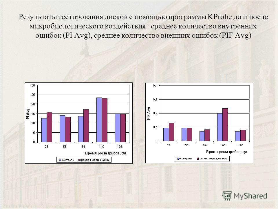 Результаты тестирования дисков с помощью программы KProbe до и после микробиологического воздействия : среднее количество внутренних ошибок (PI Avg), среднее количество внешних ошибок (PIF Avg)