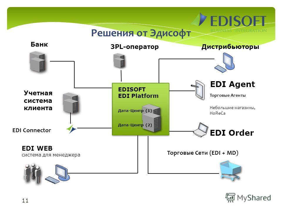 11 EDISOFT EDI Platform Дата-Центр (2) Учетная система клиента Торговые Сети (EDI + MD) Торговые Агенты EDI Agent EDI Order Небольшие магазины, HoReCa EDI WEB система для менеджера EDI Connector Банк 3PL-операторДистрибьюторы Дата-Центр (1) Решения о
