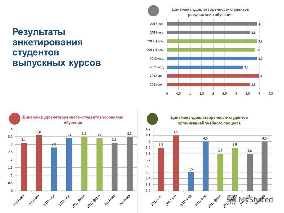 Результаты анкетирования студентов выпускных курсов