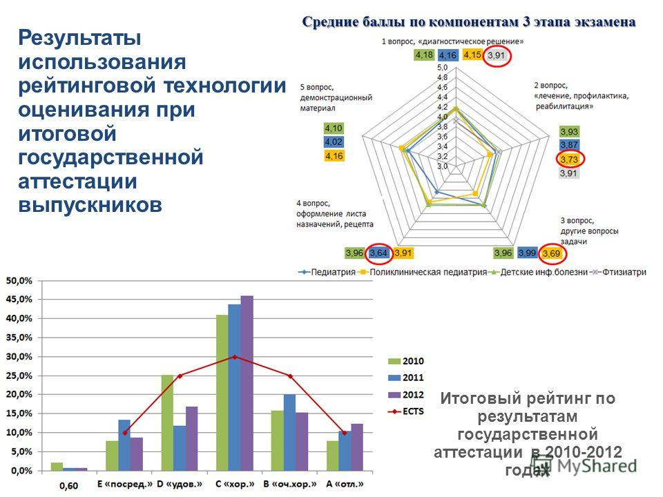 Результаты использования рейтинговой технологии оценивания при итоговой государственной аттестации выпускников Итоговый рейтинг по результатам государственной аттестации в 2010-2012 годах