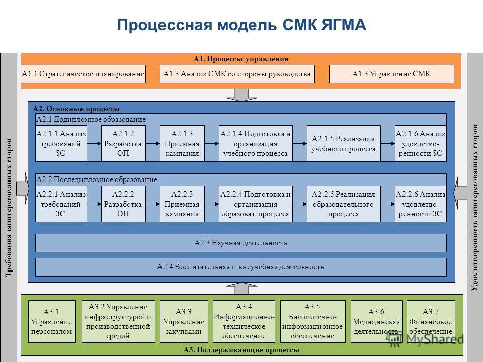 А2. Основные процессы А1. Процессы управления А1.1 Стратегическое планированиеА1.3 Управление СМК А2.1 Додипломное образование А2.1.1 Анализ требований ЗС А2.1.2 Разработка ОП А2.1.3 Приемная кампания А2.1.4 Подготовка и организация учебного процесса