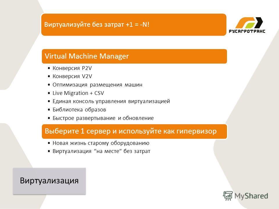 Виртуализуйте без затрат +1 = -N! Virtual Machine Manager Конверсия P2V Конверсия V2V Оптимизация размещения машин Live Migration + CSV Единая консоль управления виртуализацией Библиотека образов Быстрое развертывание и обновление Выберите 1 сервер и