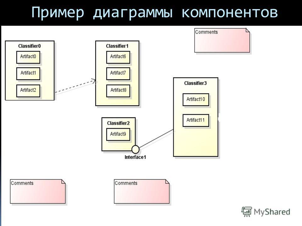 Пример диаграммы компонентов
