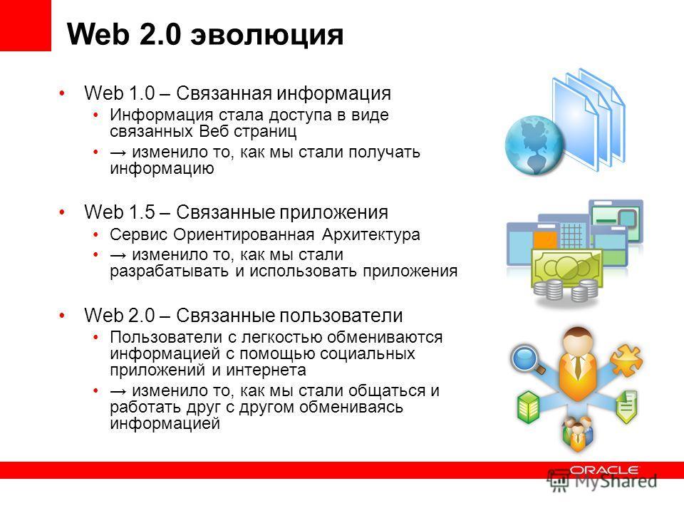 Web 2.0 эволюция Web 1.0 – Связанная информация Информация стала доступа в виде связанных Веб страниц изменило то, как мы стали получать информацию Web 1.5 – Связанные приложения Сервис Ориентированная Архитектура изменило то, как мы стали разрабатыв
