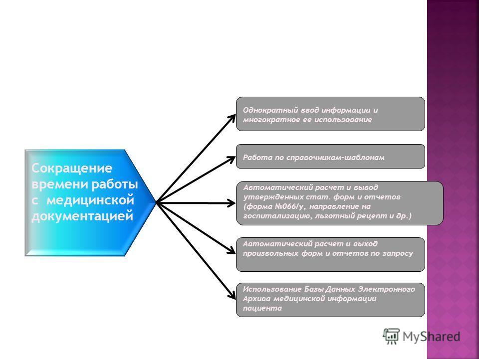 Сокращение времени работы с медицинской документацией Однократный ввод информации и многократное ее использование Работа по справочникам-шаблонам Автоматический расчет и вывод утвержденных стат. форм и отчетов (форма 066/у, направление на госпитализа