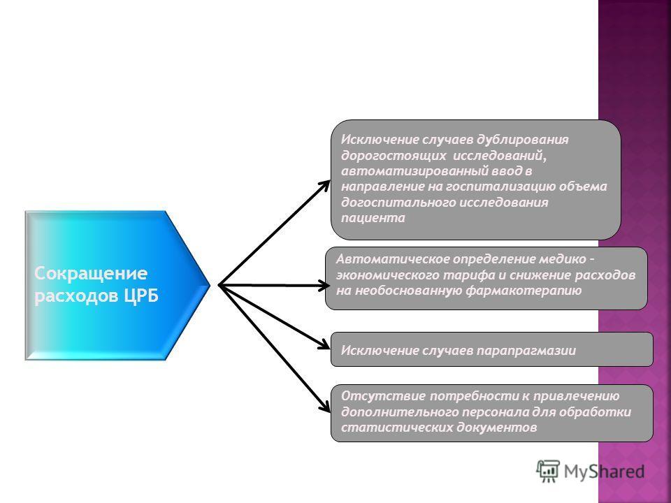 Сокращение расходов ЦРБ Исключение случаев парапрагмазии Исключение случаев дублирования дорогостоящих исследований, автоматизированный ввод в направление на госпитализацию объема догоспитального исследования пациента Автоматическое определение медик