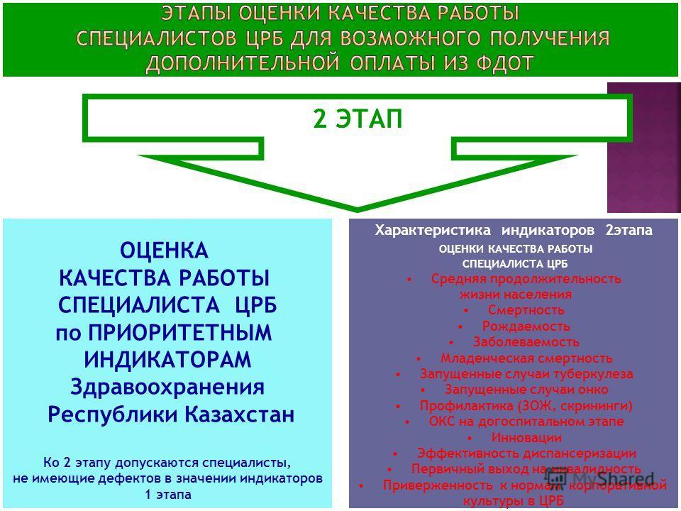 2 ЭТАП ОЦЕНКА КАЧЕСТВА РАБОТЫ СПЕЦИАЛИСТА ЦРБ по ПРИОРИТЕТНЫМ ИНДИКАТОРАМ Здравоохранения Республики Казахстан Ко 2 этапу допускаются специалисты, не имеющие дефектов в значении индикаторов 1 этапа Характеристика индикаторов 2этапа ОЦЕНКИ КАЧЕСТВА РА