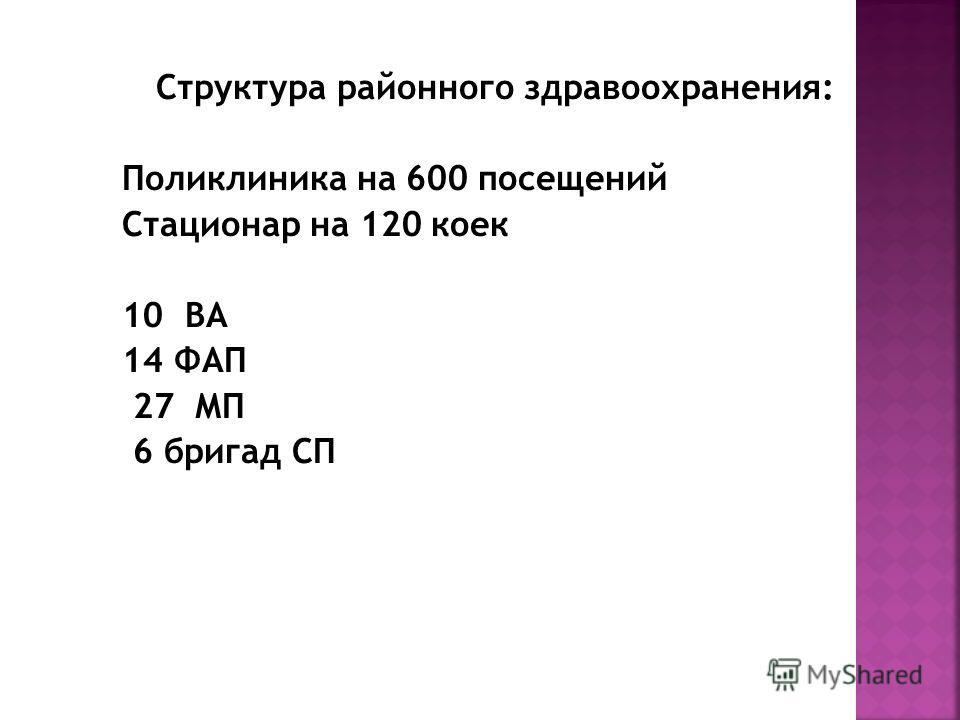 Структура районного здравоохранения: Поликлиника на 600 посещений Стационар на 120 коек 10 ВА 14 ФАП 27 МП 6 бригад СП