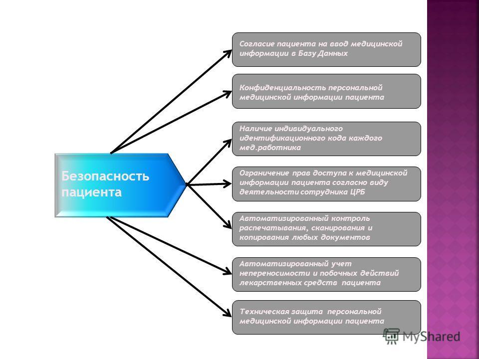 Безопасность пациента Конфиденциальность персональной медицинской информации пациента Наличие индивидуального идентификационного кода каждого мед.работника Ограничение прав доступа к медицинской информации пациента согласно виду деятельности сотрудни