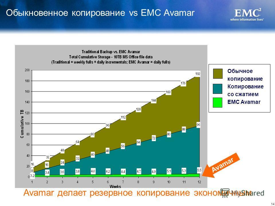 14 © Корпорация EMC, 2008 г.Все права защищены. Обыкновенное копирование vs EMC Avamar Обычное копирование Копирование со сжатием EMC Avamar Avamar делает резервное копирование экономичным Avamar