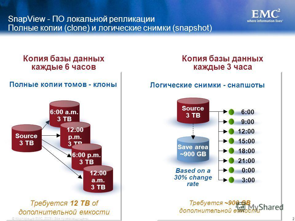 2 © Корпорация EMC, 2008 г.Все права защищены. Копия базы данных каждые 6 часов Полные копии томов - клоны Source 3 TB 6:00 a.m. 3 TB 12:00 p.m. 3 TB 6:00 p.m. 3 TB 12:00 a.m. 3 TB Требуется 12 TB of дополнительной емкости Копия базы данных каждые 3