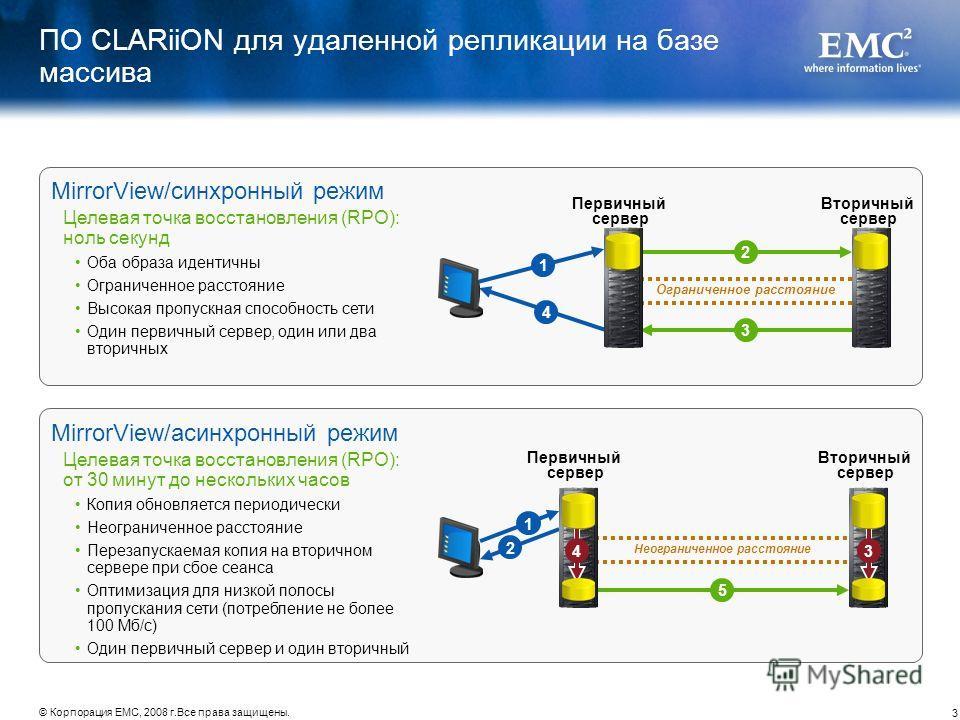 3 © Корпорация EMC, 2008 г.Все права защищены. MirrorView/асинхронный режим Целевая точка восстановления (RPO): от 30 минут до нескольких часов Копия обновляется периодически Неограниченное расстояние Перезапускаемая копия на вторичном сервере при сб
