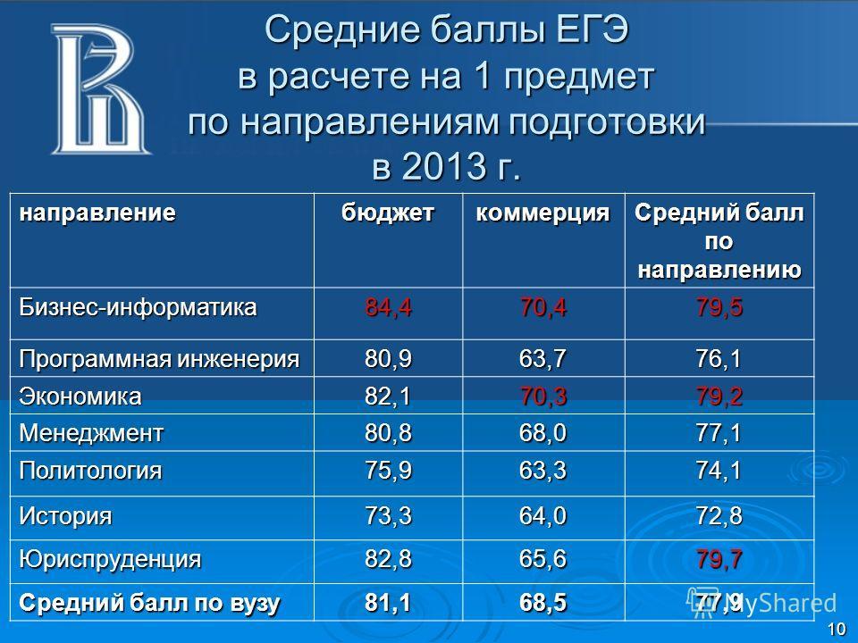 Средние баллы ЕГЭ в расчете на 1 предмет по направлениям подготовки в 2013 г. направлениебюджеткоммерция Средний балл по направлению Бизнес-информатика84,470,479,5 Программная инженерия 80,963,776,1 Экономика82,170,3 79,2 Менеджмент80,868,077,1 Полит