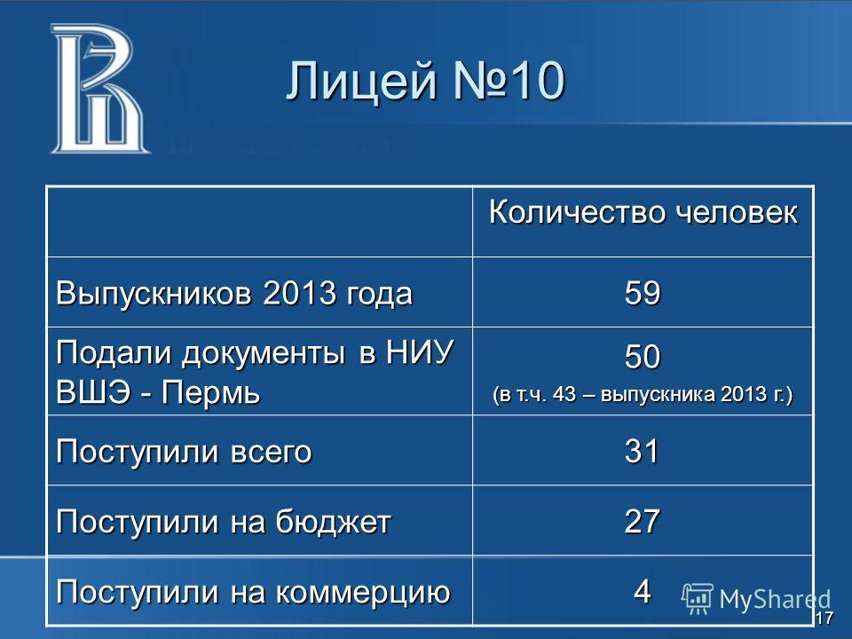 Лицей 10 Количество человек Выпускников 2013 года 59 Подали документы в НИУ ВШЭ - Пермь 50 (в т.ч. 43 – выпускника 2013 г.) Поступили всего 31 Поступили на бюджет 27 Поступили на коммерцию 4 17