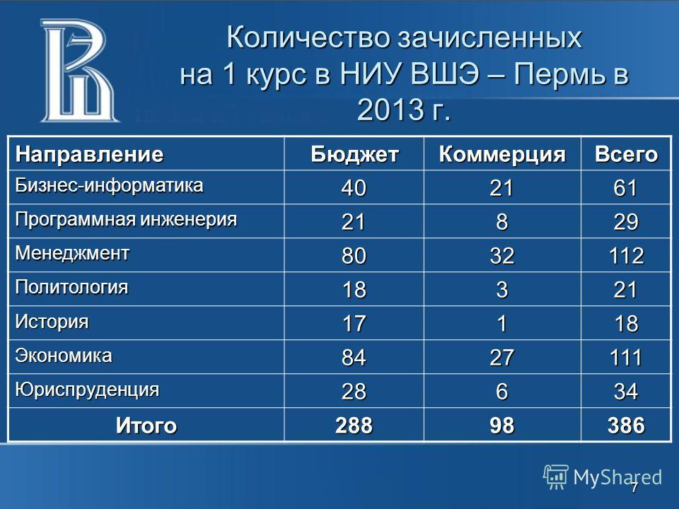 Количество зачисленных на 1 курс в НИУ ВШЭ – Пермь в 2013 г. НаправлениеБюджетКоммерцияВсего Бизнес-информатика402161 Программная инженерия 21829 Менеджмент8032112 Политология18321 История 17171717118 Экономика8427 111111111111 Юриспруденция28634 Ито