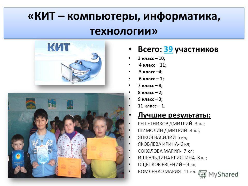 «КИТ – компьютеры, информатика, технологии» Всего: 39 участников 3 класс – 10; 4 класс – 11; 5 класс –4; 6 класс – 1; 7 класс – 8; 8 класс – 2; 9 класс – 3; 11 класс – 1. Лучшие результаты: РЕШЕТНИКОВ ДМИТРИЙ- 3 кл; ШИМОЛИН ДМИТРИЙ -4 кл; ЯЦКОВ ВАСИЛ