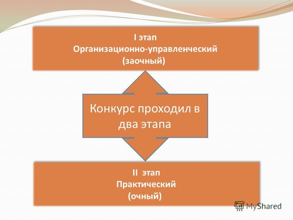 Конкурс проходил в два этапа I этап Организационно-управленческий (заочный)) I этап Организационно-управленческий (заочный)) II этап Практический (очный)) II этап Практический (очный))