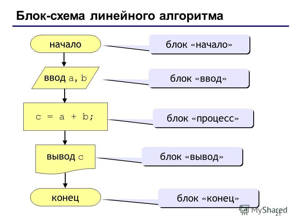 21 Блок-схема линейного алгоритма начало конец c = a + b; ввод a, b вывод c блок «начало» блок «ввод» блок «процесс» блок «вывод» блок «конец»