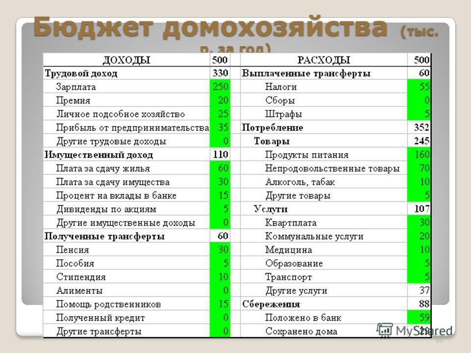 Бюджет домохозяйства (тыс. р. за год) 10