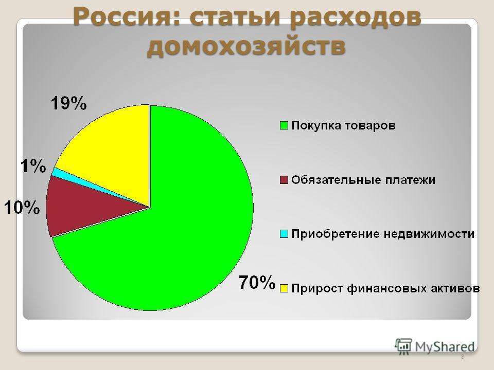 Россия: статьи расходов домохозяйств 8