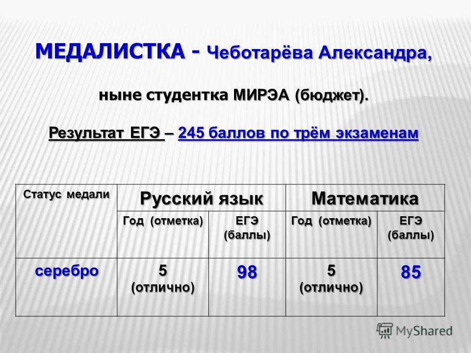 МЕДАЛИСТКА - Чеботарёва Александра, ныне студентка МИРЭА (бюджет). Результат ЕГЭ – 245 баллов по трём экзаменам Статус медали Русский язык Математика Год (отметка) ЕГЭ (баллы) Год (отметка) ЕГЭ (баллы) серебро5(отлично)985(отлично)85
