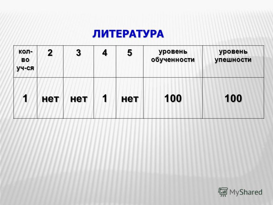 ЛИТЕРАТУРА кол- во уч-ся2345 уровень обученности уровень упешности 1нетнет1нет100100
