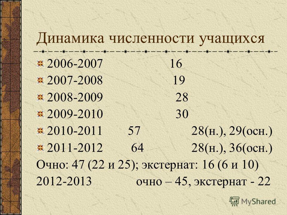 Динамика численности учащихся 2006-2007 16 2007-2008 19 2008-2009 28 2009-2010 30 2010-2011 57 28(н.), 29(осн.) 2011-2012 64 28(н.), 36(осн.) Очно: 47 (22 и 25); экстернат: 16 (6 и 10) 2012-2013 очно – 45, экстернат - 22