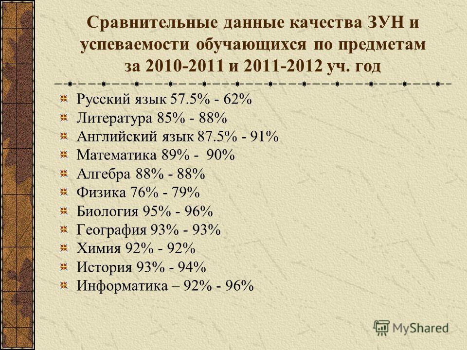Сравнительные данные качества ЗУН и успеваемости обучающихся по предметам за 2010-2011 и 2011-2012 уч. год Русский язык 57.5% - 62% Литература 85% - 88% Английский язык 87.5% - 91% Математика 89% - 90% Алгебра 88% - 88% Физика 76% - 79% Биология 95%
