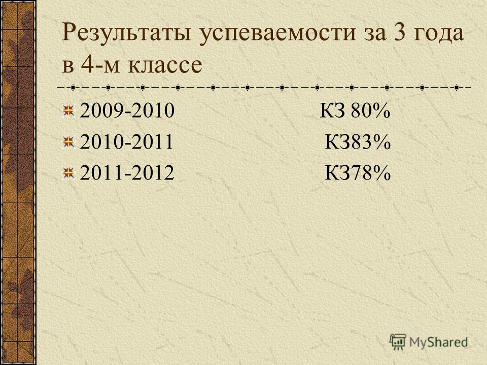 Результаты успеваемости за 3 года в 4-м классе 2009-2010 КЗ 80% 2010-2011 КЗ83% 2011-2012 КЗ78%