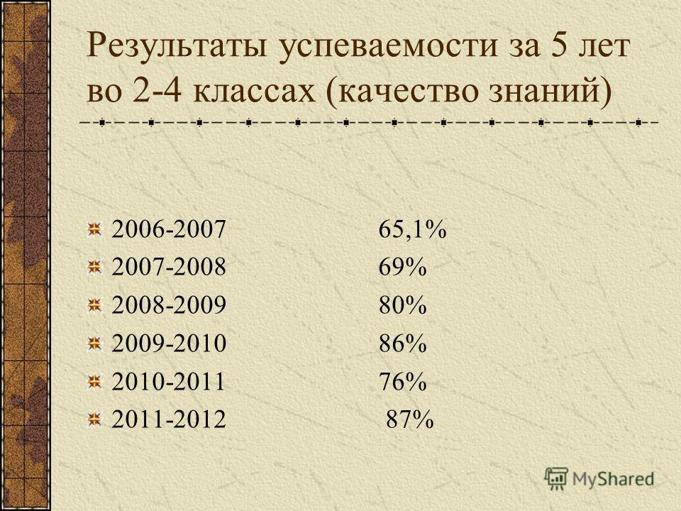 Результаты успеваемости за 5 лет во 2-4 классах (качество знаний) 2006-2007 65,1% 2007-2008 69% 2008-2009 80% 2009-2010 86% 2010-2011 76% 2011-2012 87%