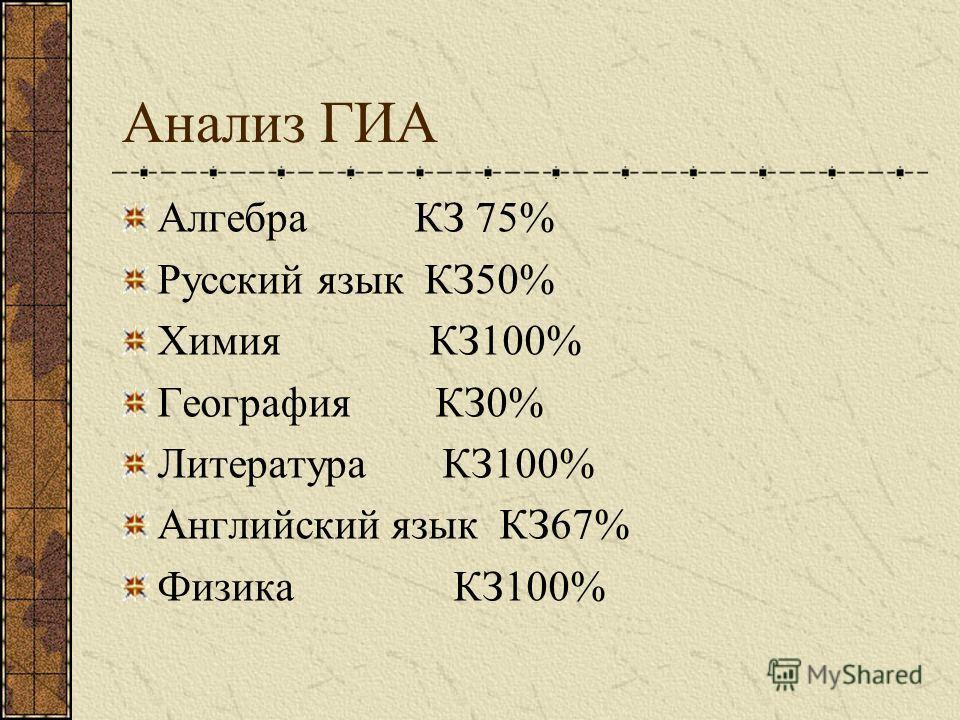 Анализ ГИА Алгебра КЗ 75% Русский язык КЗ50% Химия КЗ100% География КЗ0% Литература КЗ100% Английский язык КЗ67% Физика КЗ100%