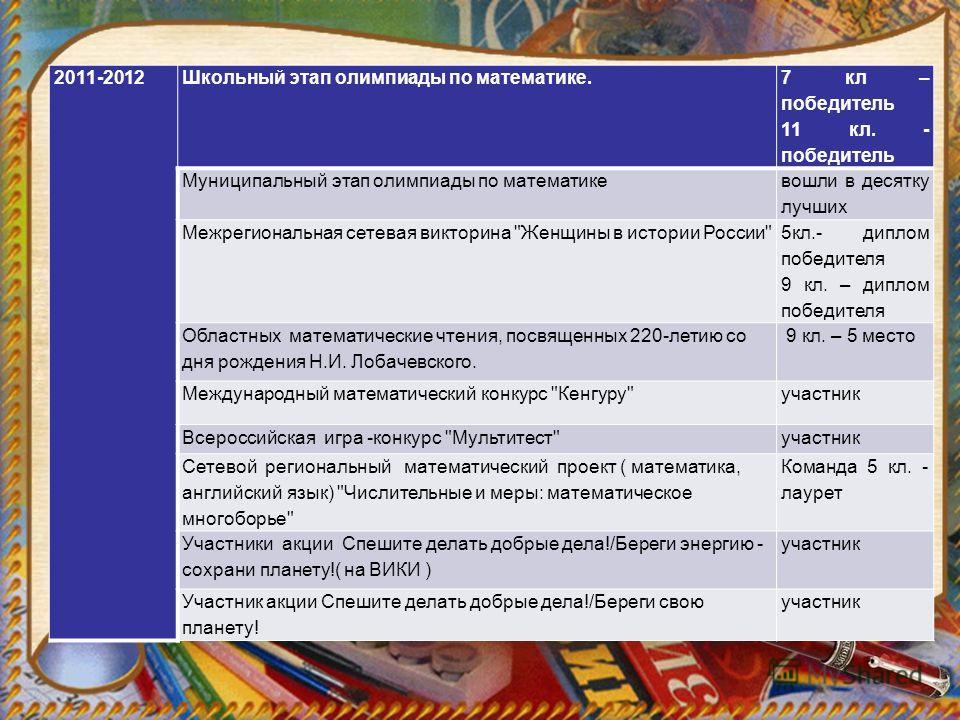 2011-2012Школьный этап олимпиады по математике. 7 кл – победитель 11 кл. - победитель Муниципальный этап олимпиады по математике вошли в десятку лучших Межрегиональная сетевая викторина