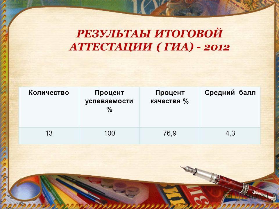 РЕЗУЛЬТАЫ ИТОГОВОЙ АТТЕСТАЦИИ ( ГИА) - 2012 КоличествоПроцент успеваемости % Процент качества % Средний балл 1310076,94,3