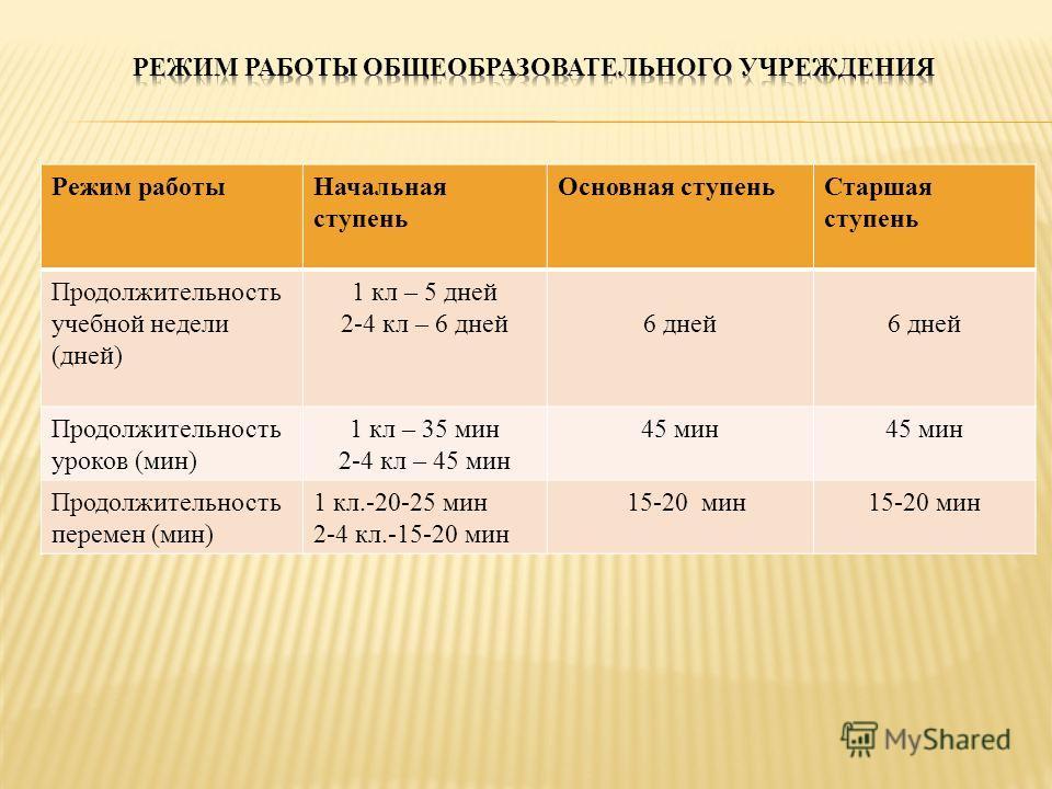 Режим работыНачальная ступень Основная ступеньСтаршая ступень Продолжительность учебной недели (дней) 1 кл – 5 дней 2-4 кл – 6 дней6 дней Продолжительность уроков (мин) 1 кл – 35 мин 2-4 кл – 45 мин 45 мин Продолжительность перемен (мин) 1 кл.-20-25