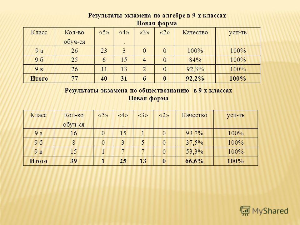 Результаты экзамена по алгебре в 9-х классах Новая форма Класс Кол-во обуч-ся «5» «4». «3»«2»Качествоусп-ть 9 а2623300100% 9 б256154084%100% 9 в2611132092,3%100% Итого7740316092,2%100% Класс Кол-во обуч-ся «5» «4». «3»«2»Качествоусп-ть 9 а160151093,7