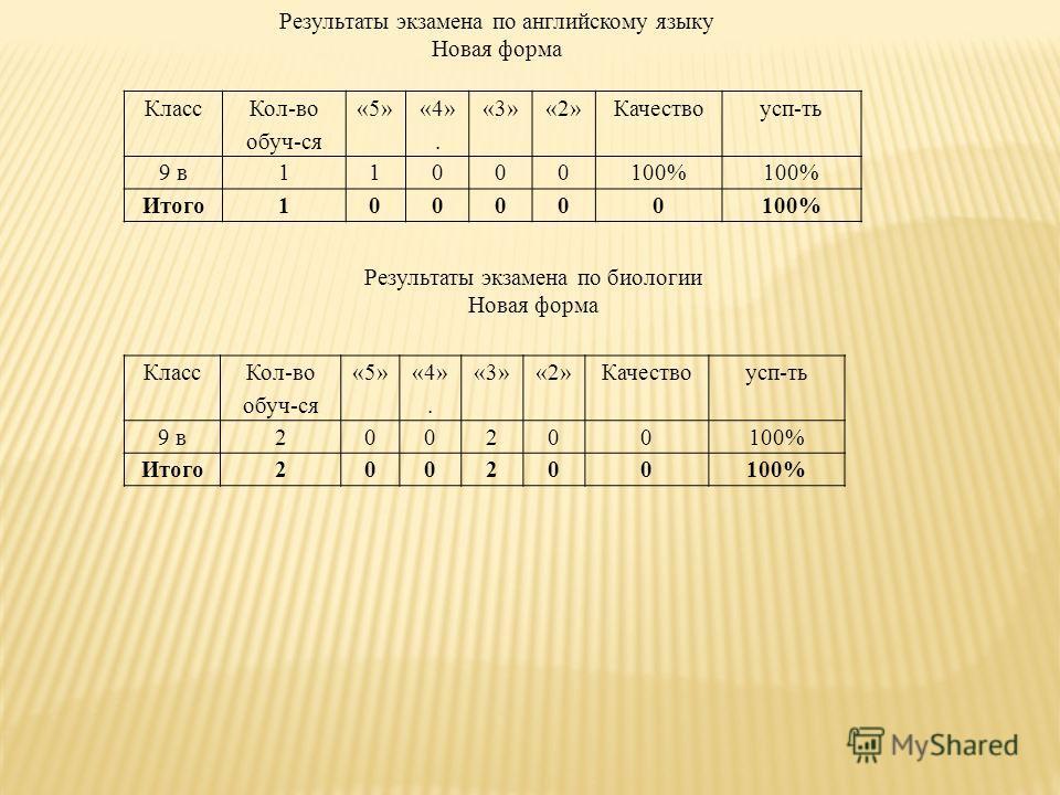 Класс Кол-во обуч-ся «5» «4». «3»«2»Качествоусп-ть 9 в11000100% Итого100000100% Результаты экзамена по английскому языку Новая форма Результаты экзамена по биологии Новая форма Класс Кол-во обуч-ся «5» «4». «3»«2»Качествоусп-ть 9 в200200100% Итого200