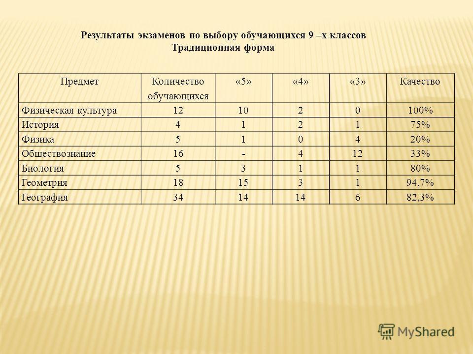 Результаты экзаменов по выбору обучающихся 9 –х классов Традиционная форма Предмет Количество обучающихся «5»«4»«3»Качество Физическая культура121020100% История412175% Физика510420% Обществознание16-41233% Биология531180% Геометрия18153194,7% Геогра