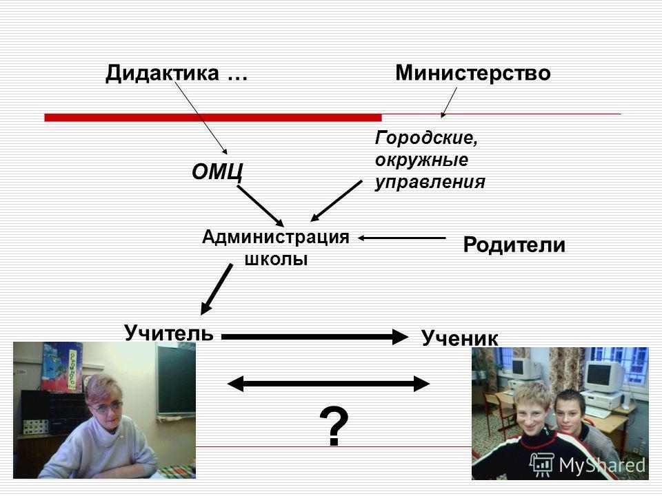 Родители Администрация школы Городские, окружные управления Дидактика …Министерство Ученик Учитель ОМЦ ?